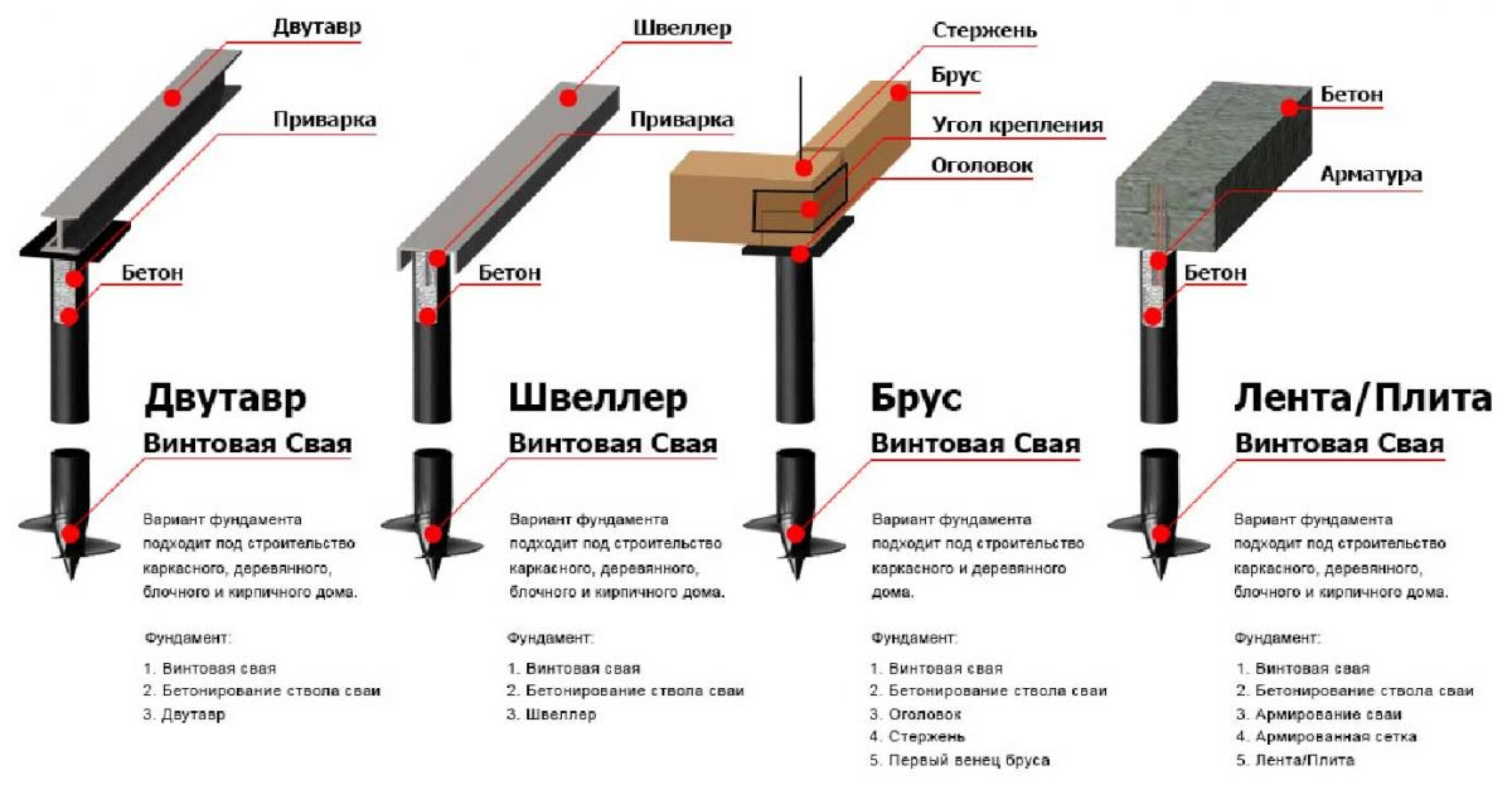 Винтовой фундамент схема