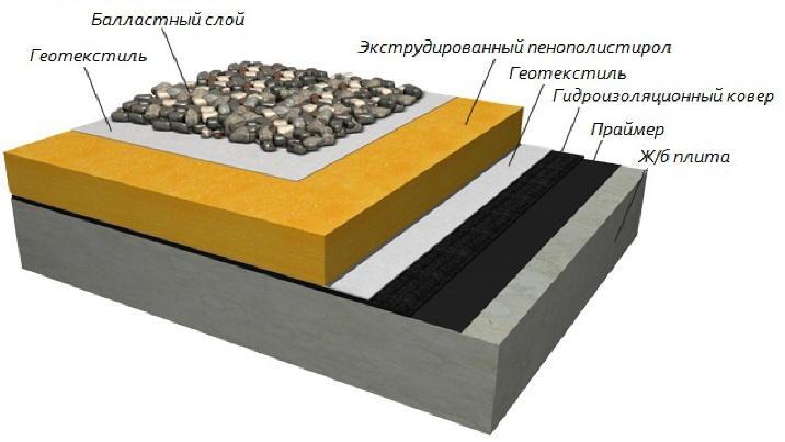 Пример использования геотекстиля