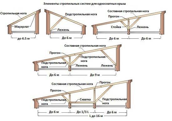 odnoskatnaya-krysha2
