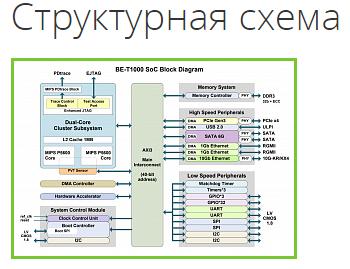 Структурная схема микропроцессора Байкал-Т (BE-T1000)